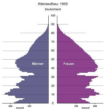 Tannenbaum Diagramm.Bevölkerungspyramide